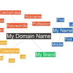 Domain Name Brainstorming